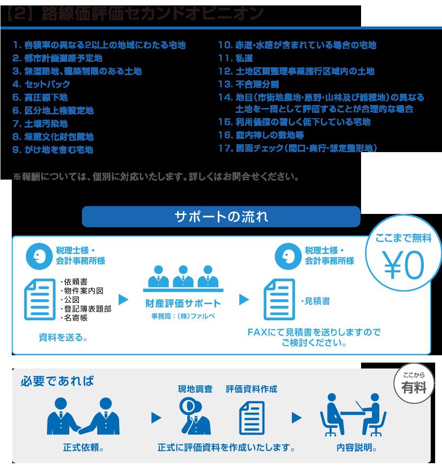 【2】路線価評価セカンドオピニオン
