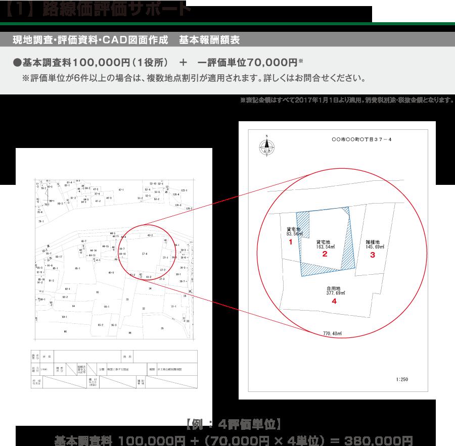 【1】 路線価評価サポート