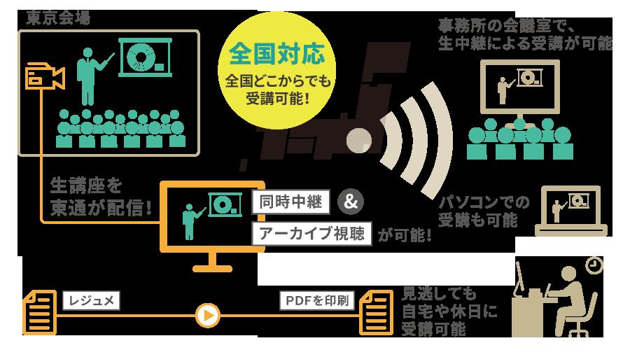 オンラインライブセミナー図