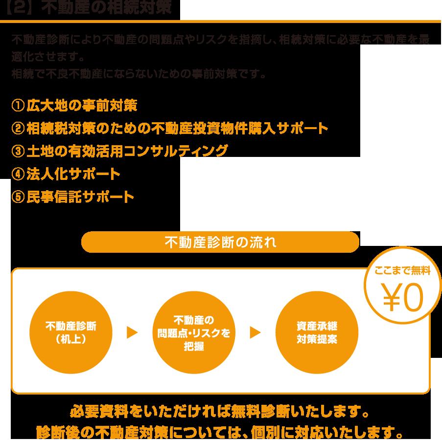 【2】 不動産の相続対策