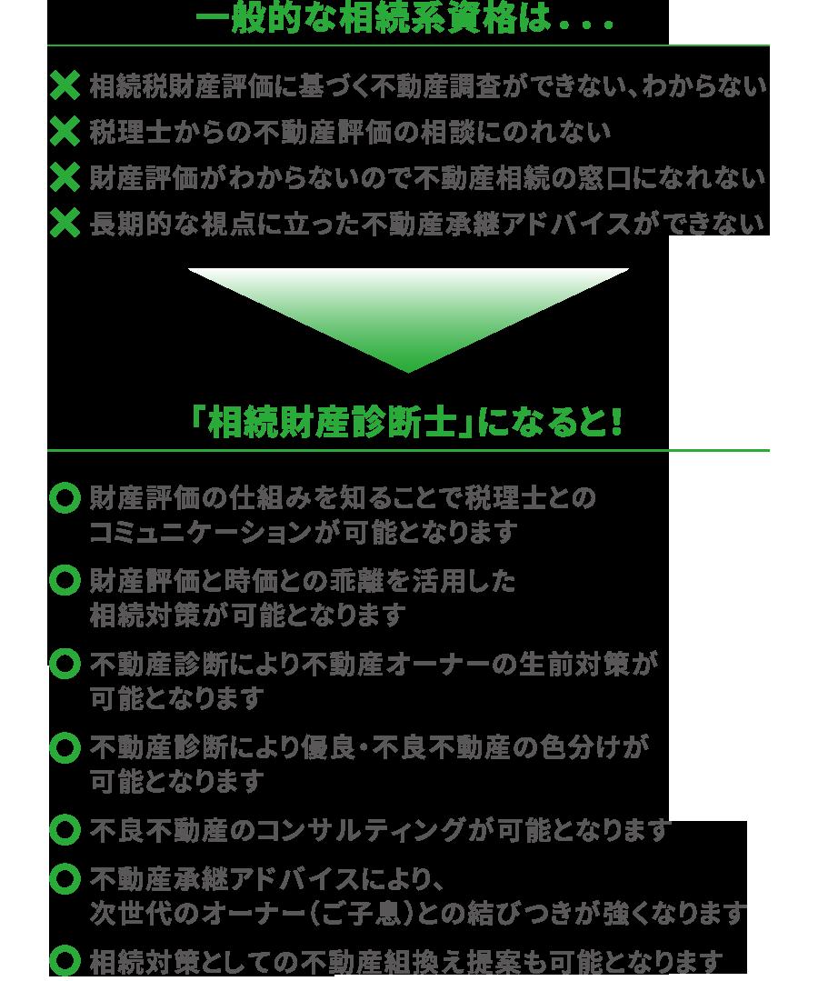 「相続財産診断士」になると!