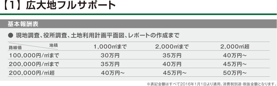 【1】 広大地フルサポート